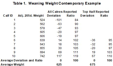 Weaning Weight Contemporary Example
